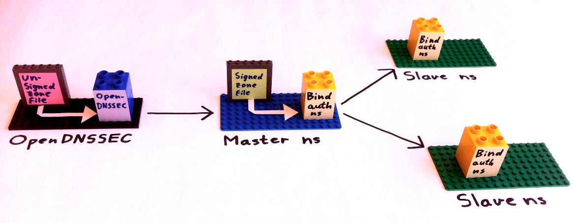 Lego illusttration of OpenDNSSEC signing zones